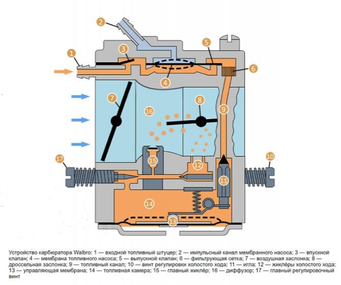 Карбюратор бензопилы — устройство и регулировка, видео