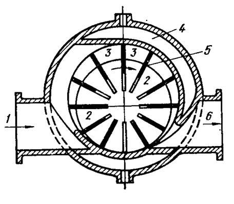 Ротационные компрессоры: устройство, принцип работы и применение