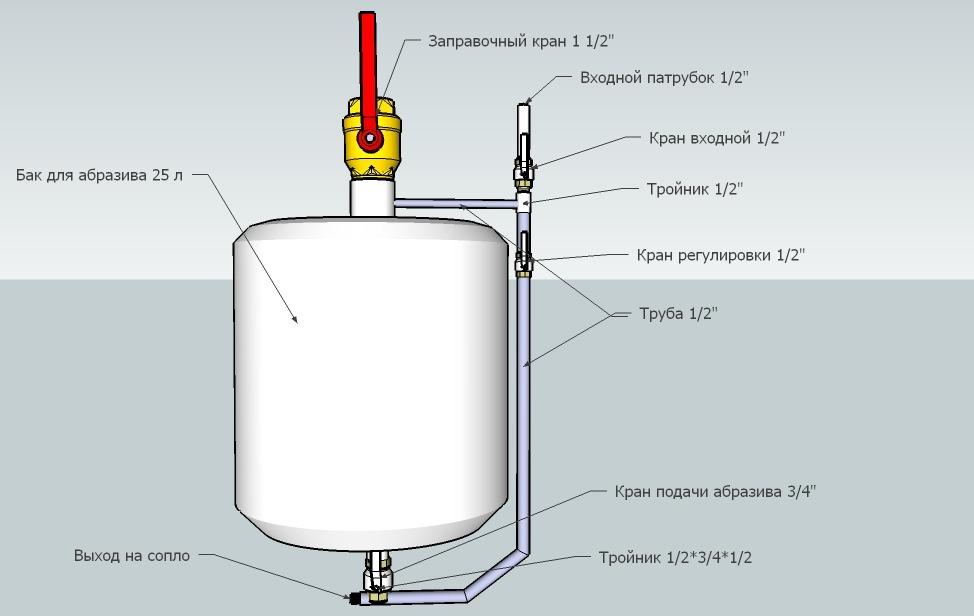 Пескоструй своими руками: как сделать пескоструйный аппарат из газового баллона (огнетушителя)