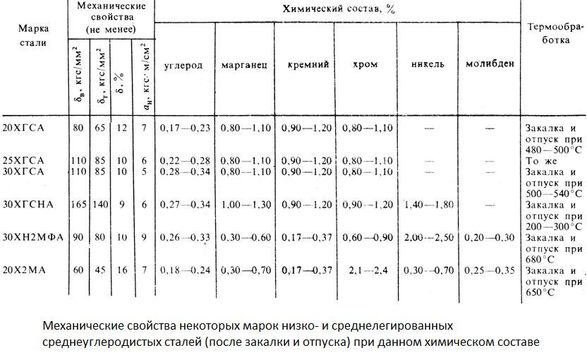 Сталь 20х13: характеристики, применение и аналоги