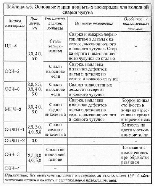 Условные обозначения покрытых электродов | сварка и сварщик