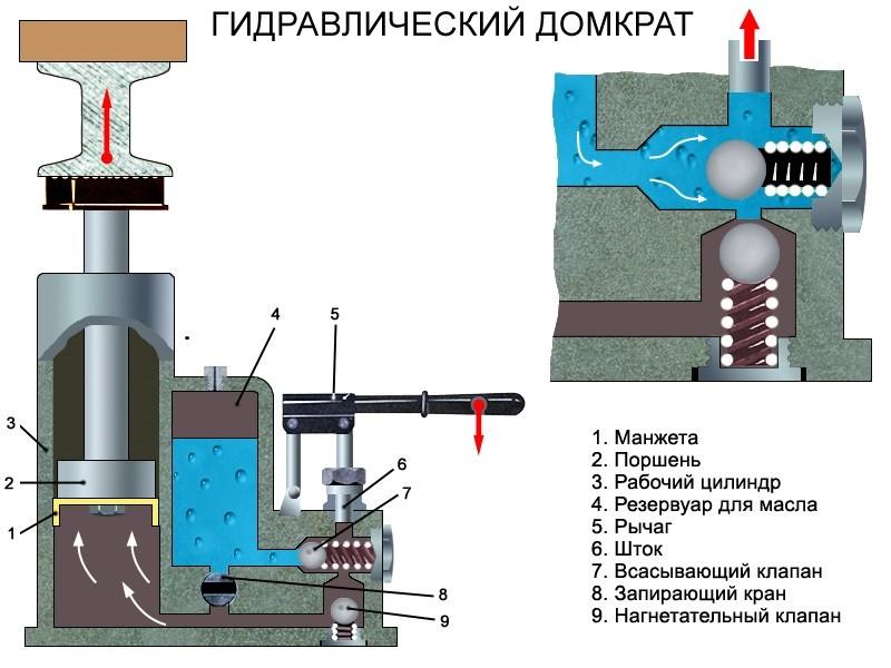 Гидравлический домкрат