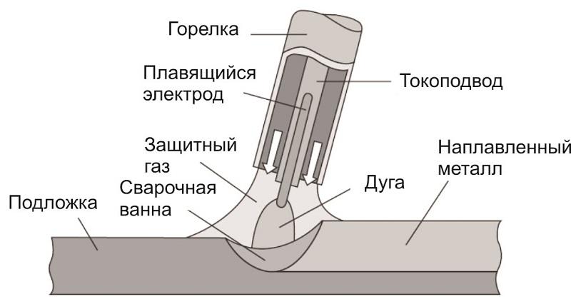 Детальная инструкция по сварке в среде защитных газов: какую горелку использовать для получения идеального шва?