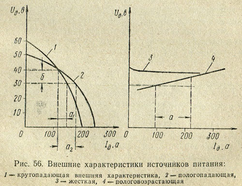 Сварочная дуга: что это, температура и строение, особенности и характеристики
