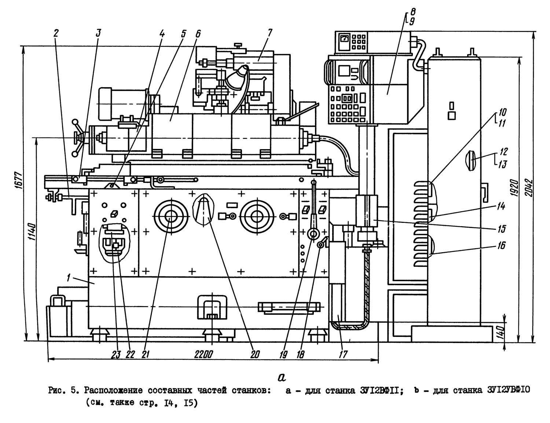 Шлифовальный станок: разновидности, характеристики и принцип работы