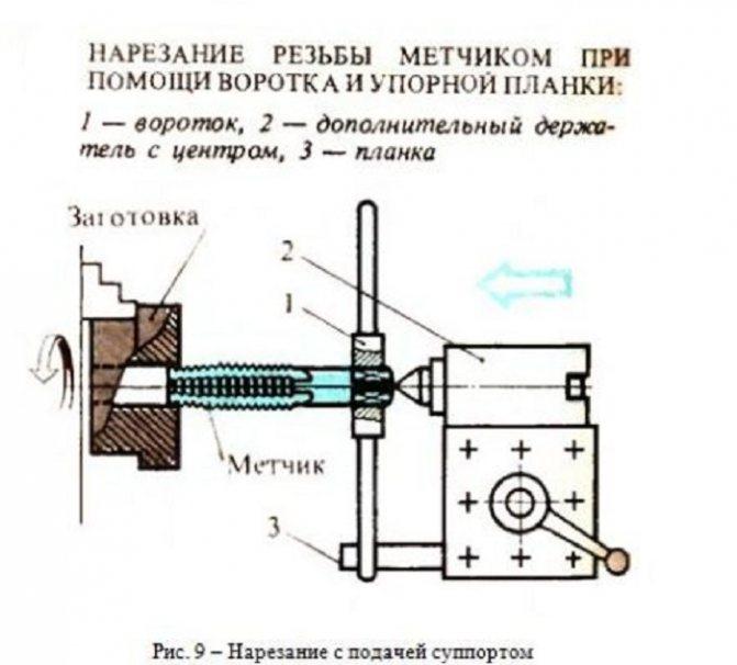 Режимы резания при точении и нарезании резьбы резцом