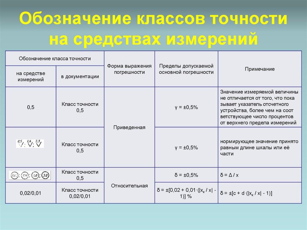 Классы точности средств измерения. контрольно-измерительные приборы. 5 класс точности