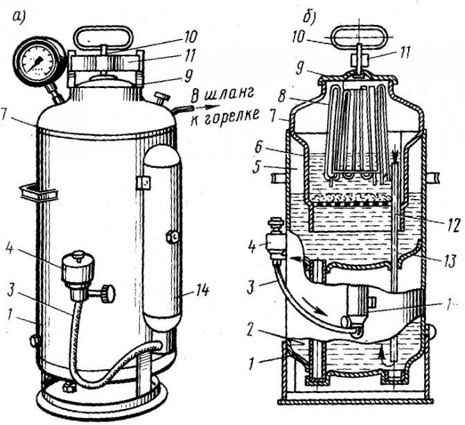 Ацетиленовый генератор. классификация, устройство и принцип   действия ацетиленовых генераторов