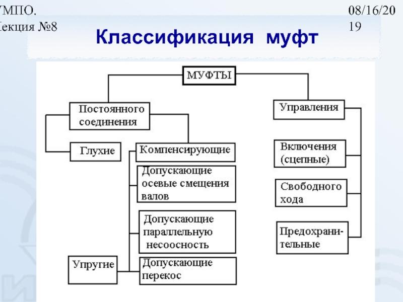 Технологическая операция: определение, назначение, составляющие: виды, элементы, классификаторы