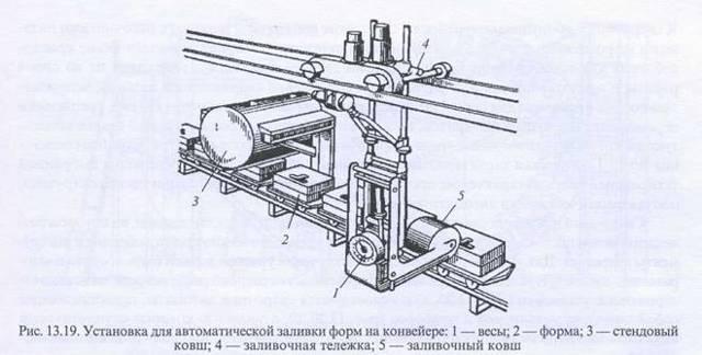 Литьё — википедия. что такое литьё