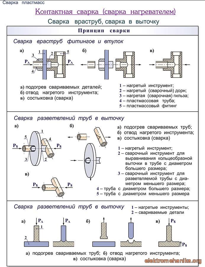 Схема и принцип работы самодельной конденсаторной сварки