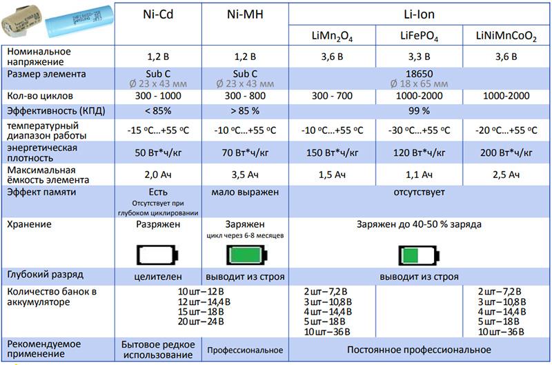 Литиевые аккумуляторы для шуруповерта: переделка шуруповерта на литий-ионные аккумуляторы. выбор лучших моделей 18 и 220 вольт. правила зарядки и хранения
