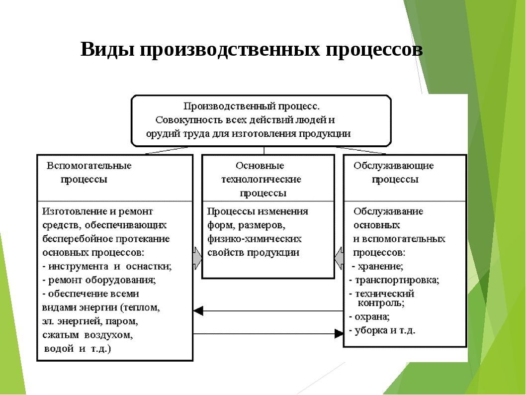 Принципы организации производственного процесса