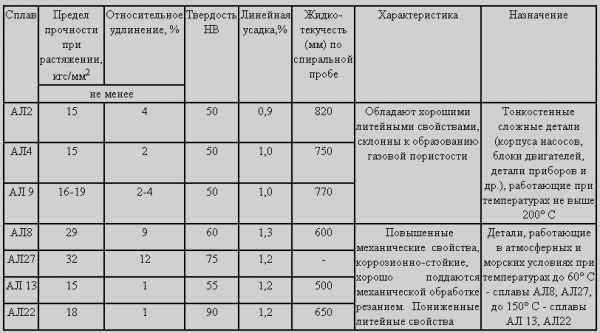 Углеродистая сталь 35: характеристики, применение, твердость, аналоги