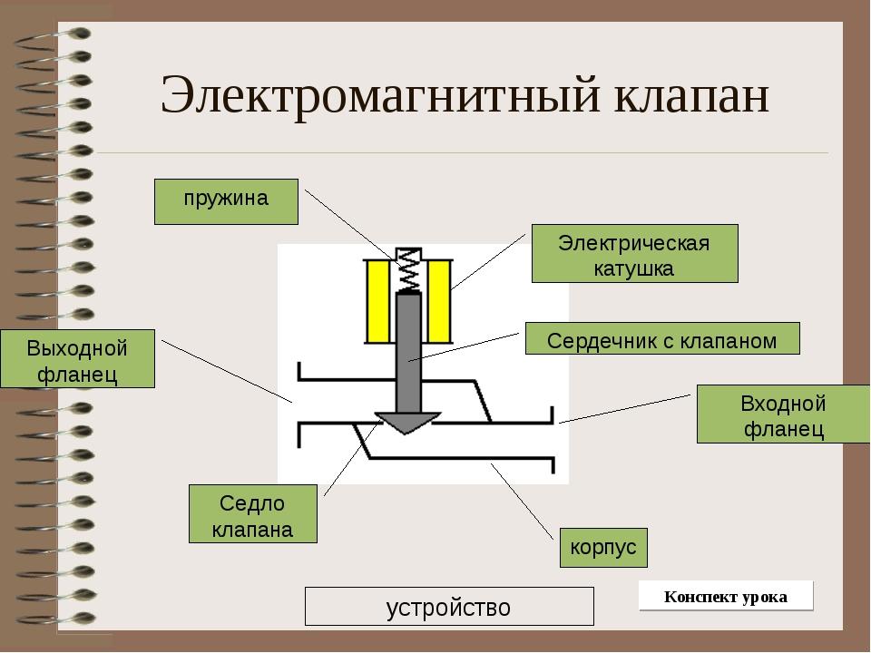 Клапан соленоидный: описание, виды, применение :: syl.ru