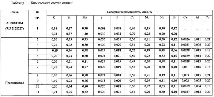 Сталь ст3 — марки, характеристики, химический состав
