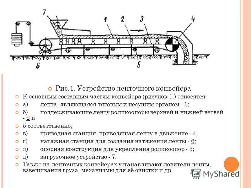 Типы конвейеров, устройство