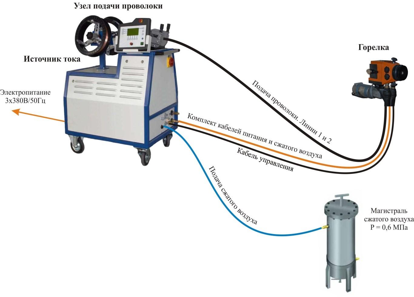 Технология электродуговой металлизации