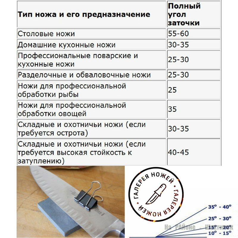 Как правильно точить ножи в домашних условиях: рекомендуемые углы заточки для разных инструментов