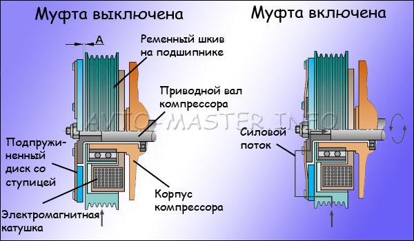 Электромагнитная порошковая муфта  - большая энциклопедия нефти и газа, статья, страница 3