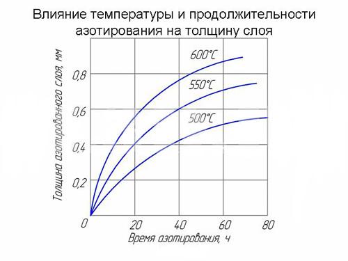 Азотирование стали