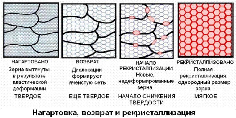 Деформационное упрочнение металлов.наклеп и нагартовка металла. - справочная информация