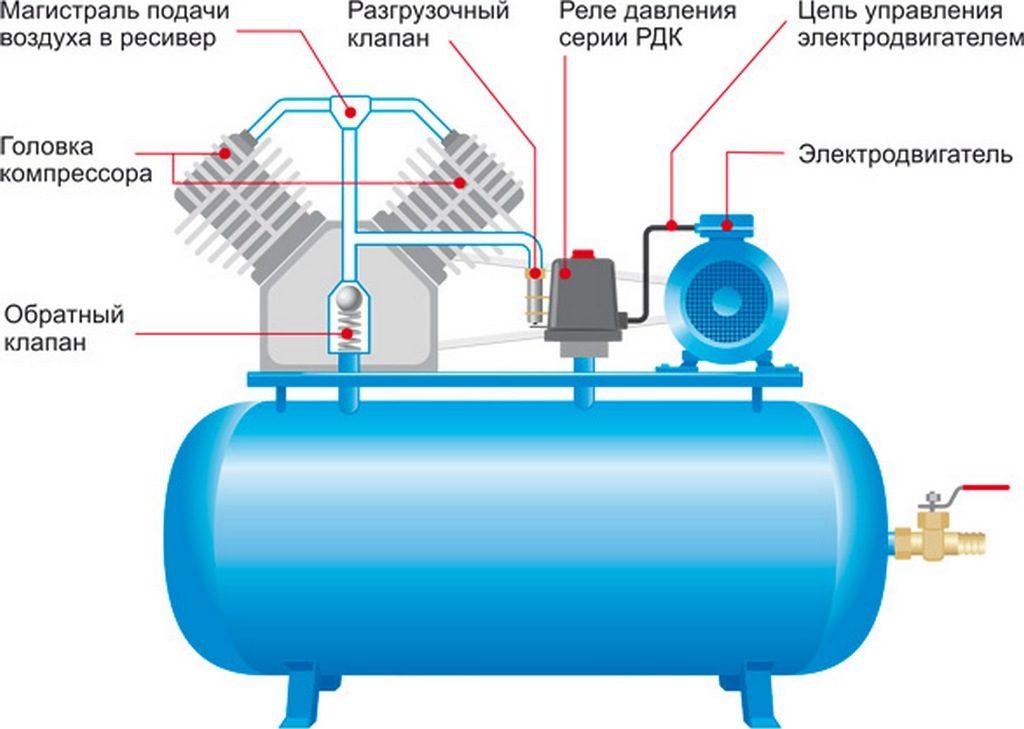 Клапан сброса избыточного давления, пожаротушения : устройство