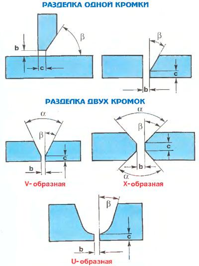 Классификация сварных соединений | сварка и контроль