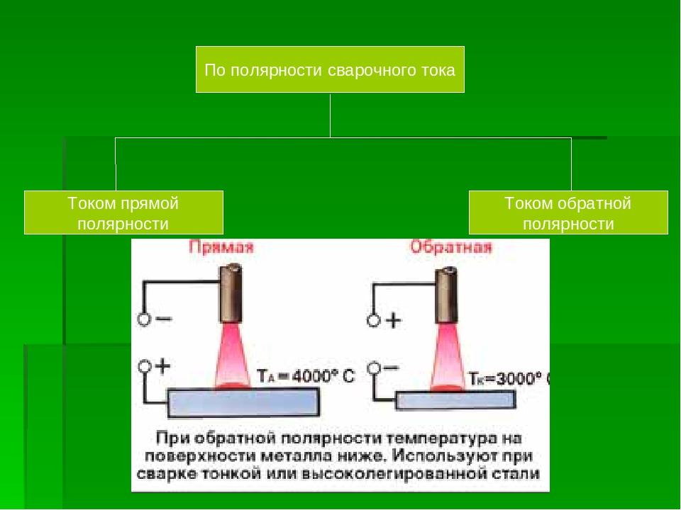 Прямая и обратная полярность подключения сварочного инвертора, а также влияние рода тока на сварку