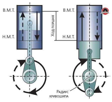 Радиус кривошипа: определение и расчет