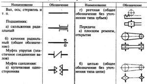 Кинематическая схема обозначение двигателя