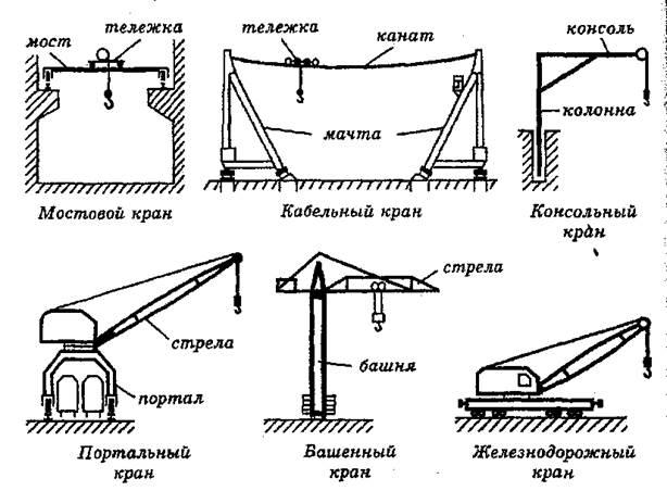 Грузоподъемные машины и оборудование