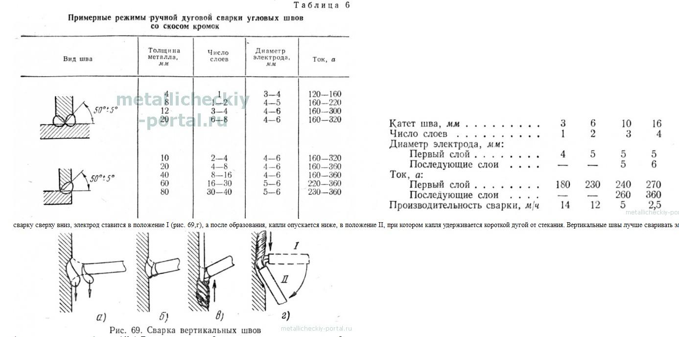 Как варить потолочный шов электросваркой: советы для начинающих
