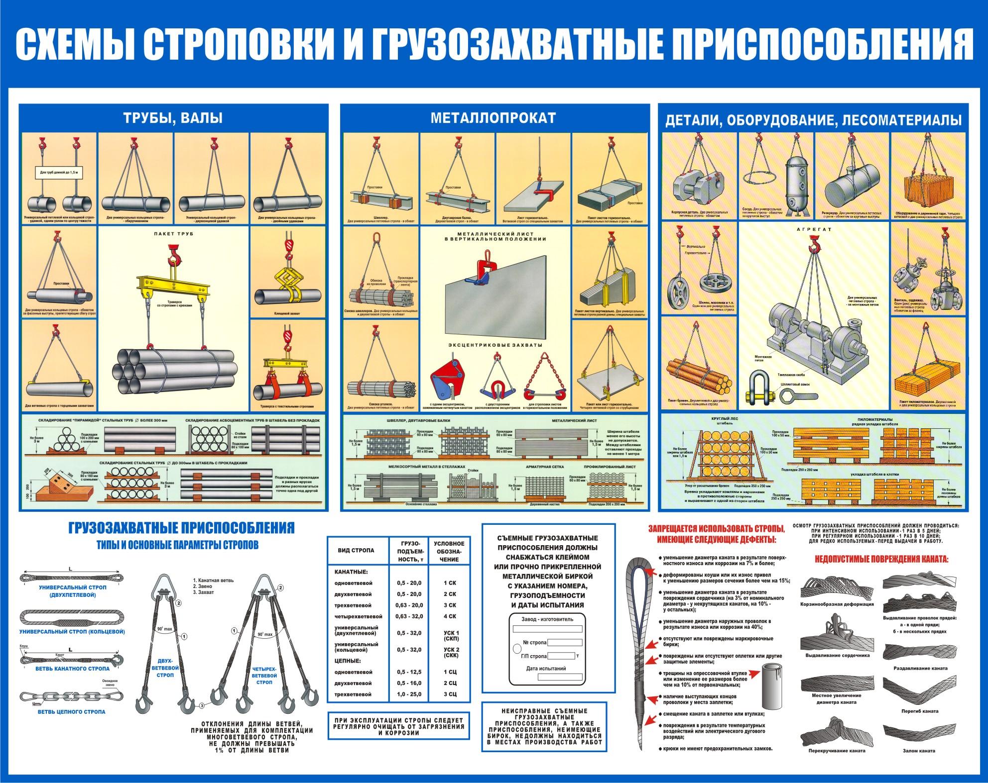 Основные сведения о грузоподъёмных машинах