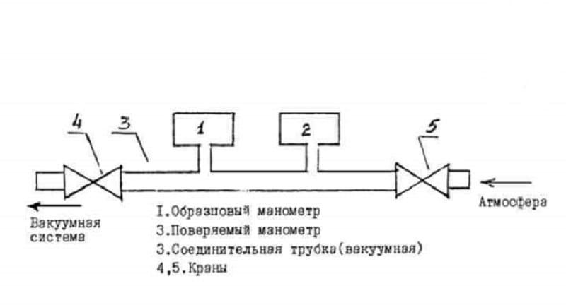 Требования к манометрам устанавливаемым на газопроводах - пожарная безопасность для каждого.