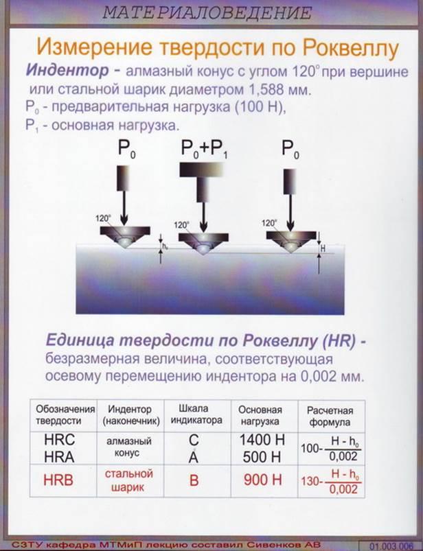Твёрдость по шору (метод вдавливания) — википедия. что такое твёрдость по шору (метод вдавливания)