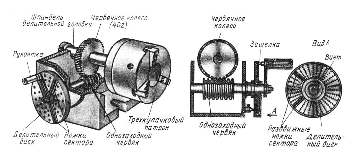Конструкция и применение делительных головок для фрезерных станков