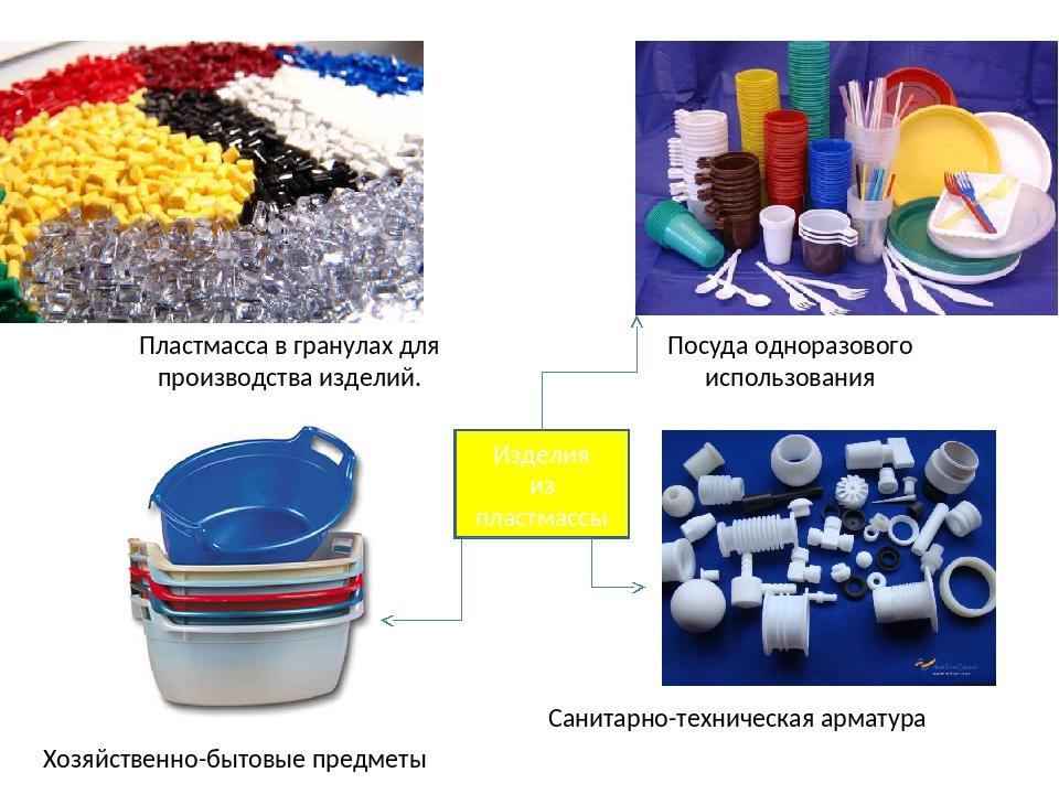 Что такое полимеры?