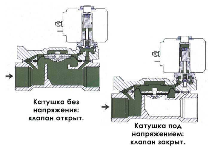 Электромагнитный клапан или как автоматически управлять потоком жидкости или газа.