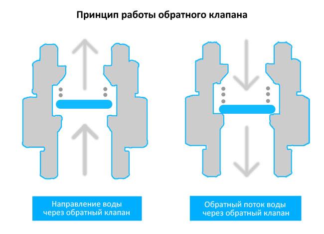 Запорный клапан: устройство, принцип действия, разновидности, монтаж
