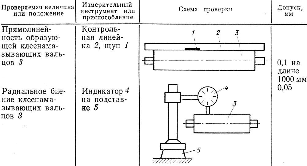 Гост 98-83: станки радиально-сверлильные. нормы точности и жесткости