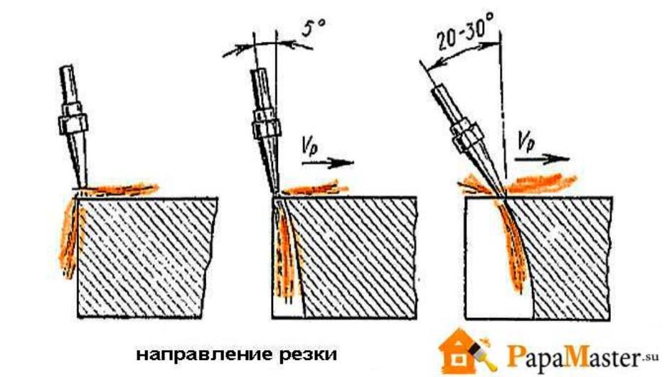 Можно ли резать чугун резаком? - металлы и металлообработка