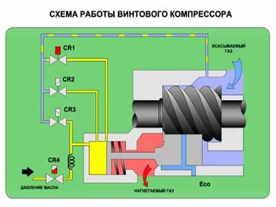 Все особенности винтовых компрессоров