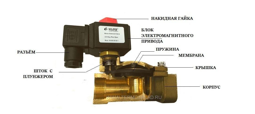 Электромагнитный клапан: назначение, виды и особенности установки
