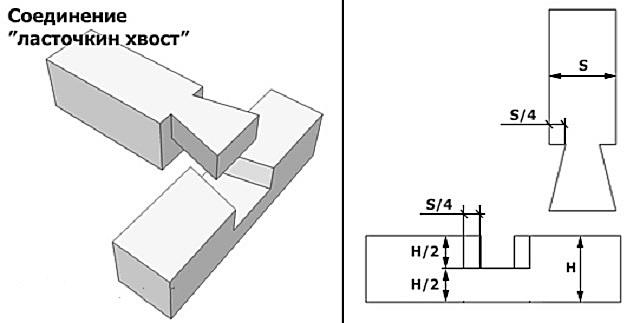 Ласточкин хвост: изготовление соединения при помощи ручного фрезера и своими руками, а также основные нюансы