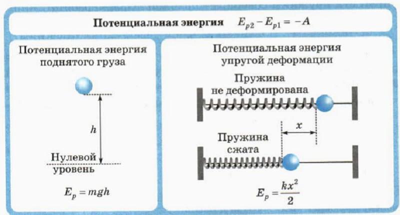 Потенциальная энергия пружины и кинетическая: что это, формула