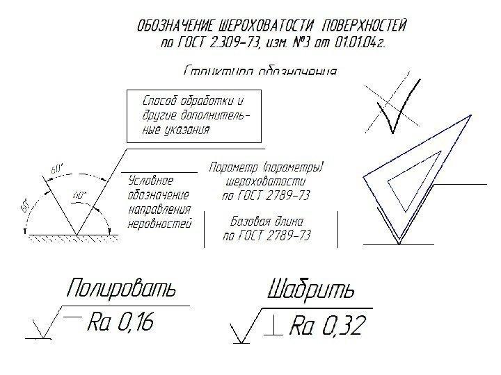 Условные обозначения шероховатости на чертежах