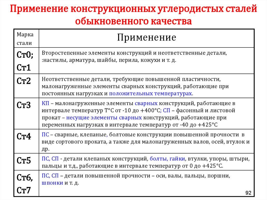 Конструкционная сталь - классификация по составу и применению