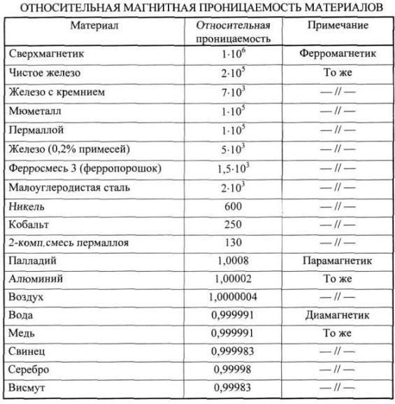 Некоторые свойства магнитно-мягких сплавов группы пермаллоев