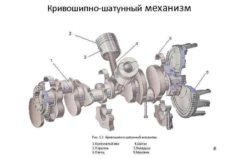 Кривошипно-шатунный механизм: устройство, назначение и принцип работы